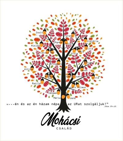 mohacsi-csalad
